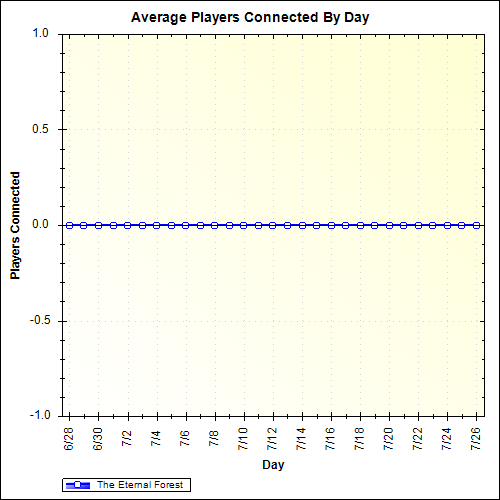 Average Players Connected By Day