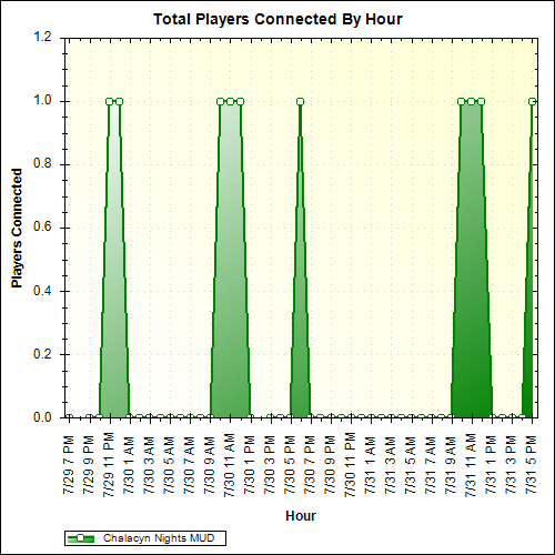 Average Players Connected By Hour
