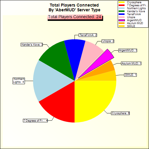 Total Players Connected By Server Type