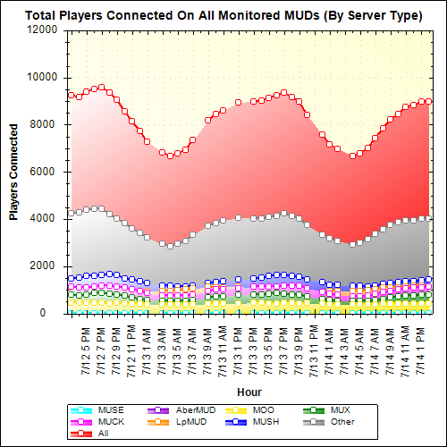 Total Players Connected Bar Graph (Server Types)