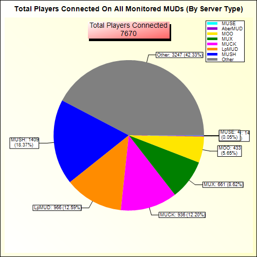 Total Players Connected Pie Chart (By Server Type)